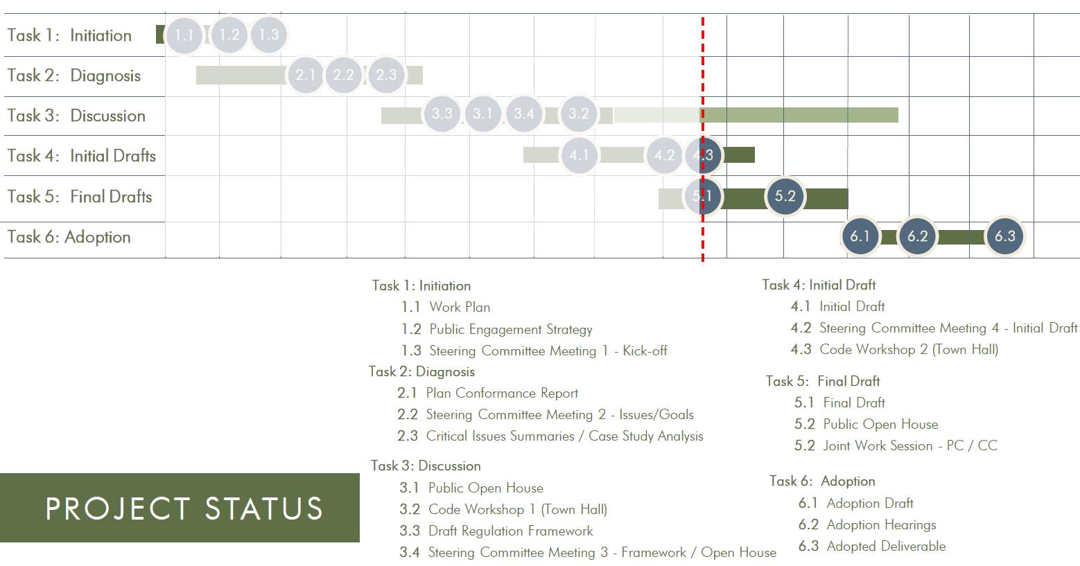 code update timeline